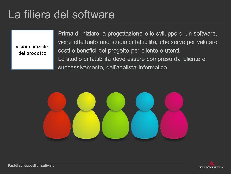 La filiera del software Prima di iniziare la progettazione e lo sviluppo di un software, viene effettuato uno studio di fattibilità, che serve per val