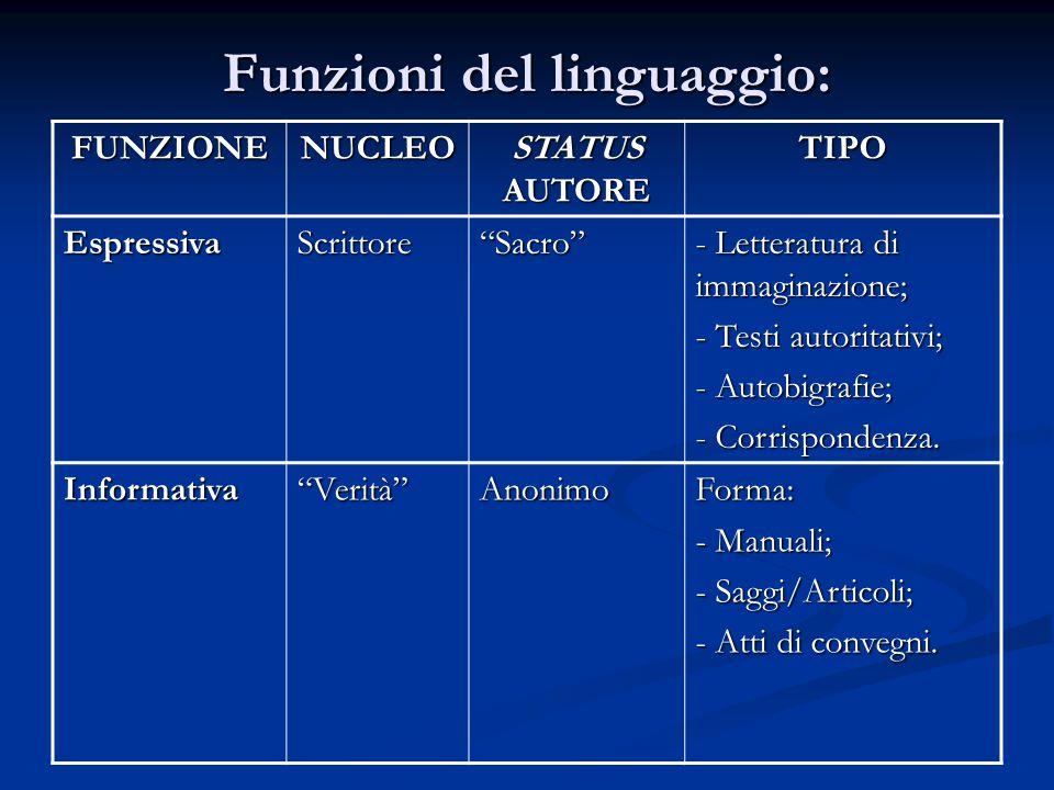 Funzioni del linguaggio: FUNZIONENUCLEO STATUS AUTORE TIPO EspressivaScrittore Sacro - Letteratura di immaginazione; - Testi autoritativi; - Autobigrafie; - Corrispondenza.