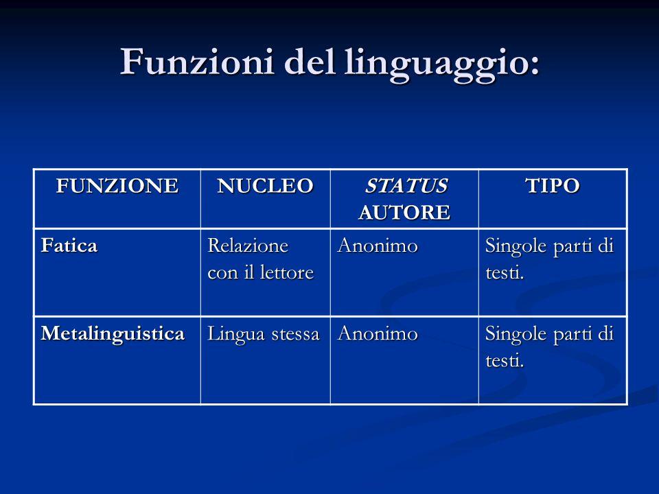 Funzioni del linguaggio: FUNZIONENUCLEO STATUS AUTORE TIPO Fatica Relazione con il lettore Anonimo Singole parti di testi.