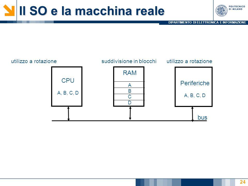 DIPARTIMENTO DI ELETTRONICA E INFORMAZIONE 24 Il SO e la macchina reale CPU A, B, C, D RAM A B C D bus utilizzo a rotazionesuddivisione in blocchi Periferiche A, B, C, D utilizzo a rotazione