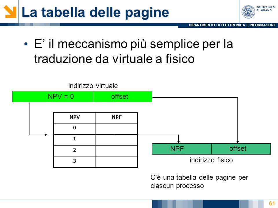 DIPARTIMENTO DI ELETTRONICA E INFORMAZIONE 61 La tabella delle pagine E' il meccanismo più semplice per la traduzione da virtuale a fisico NPV = 0 offset indirizzo virtuale NPF offset indirizzo fisico NPVNPF 0 1 2 3 C'è una tabella delle pagine per ciascun processo