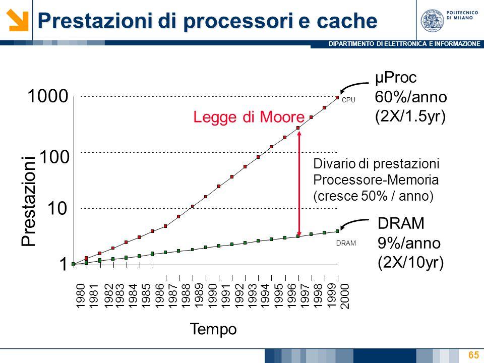 DIPARTIMENTO DI ELETTRONICA E INFORMAZIONE 65 Prestazioni di processori e cache µProc 60%/anno (2X/1.5yr) DRAM 9%/anno (2X/10yr) Tempo