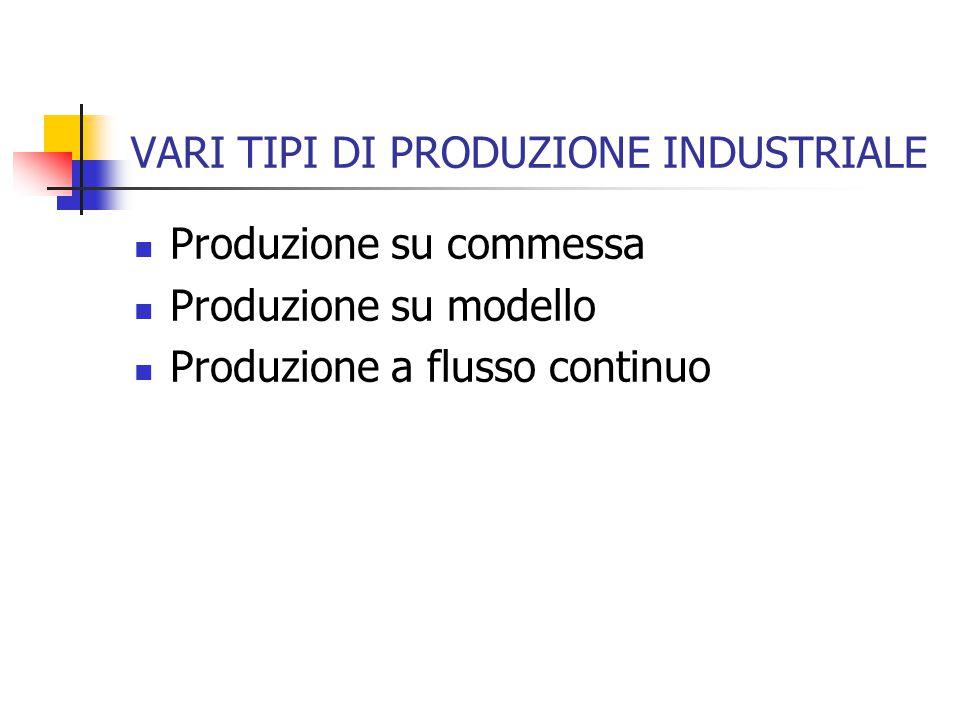 VARI TIPI DI PRODUZIONE INDUSTRIALE Produzione su commessa Produzione su modello Produzione a flusso continuo