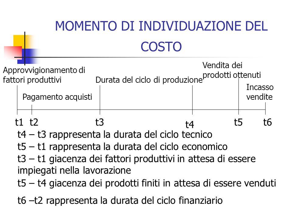 MOMENTO DI INDIVIDUAZIONE DEL COSTO Approvvigionamento di fattori produttivi Durata del ciclo di produzione Vendita dei prodotti ottenuti t1t2t3 t4 t4 – t3 rappresenta la durata del ciclo tecnico t5 – t1 rappresenta la durata del ciclo economico t3 – t1 giacenza dei fattori produttivi in attesa di essere impiegati nella lavorazione t5 – t4 giacenza dei prodotti finiti in attesa di essere venduti t6 –t2 rappresenta la durata del ciclo finanziario t5t6 Pagamento acquisti Incasso vendite