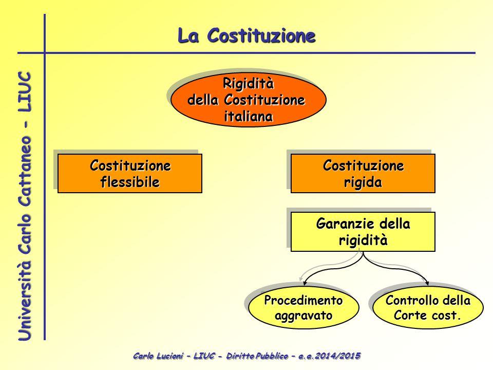 Carlo Lucioni – LIUC - Diritto Pubblico – a.a.2014/2015 Università Carlo Cattaneo - LIUC Rigidità della Costituzione italiana italiana Costituzionefle