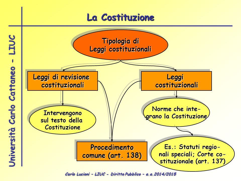 Carlo Lucioni – LIUC - Diritto Pubblico – a.a.2014/2015 Università Carlo Cattaneo - LIUC Tipologia di Leggi costituzionali Tipologia di Leggi costituz