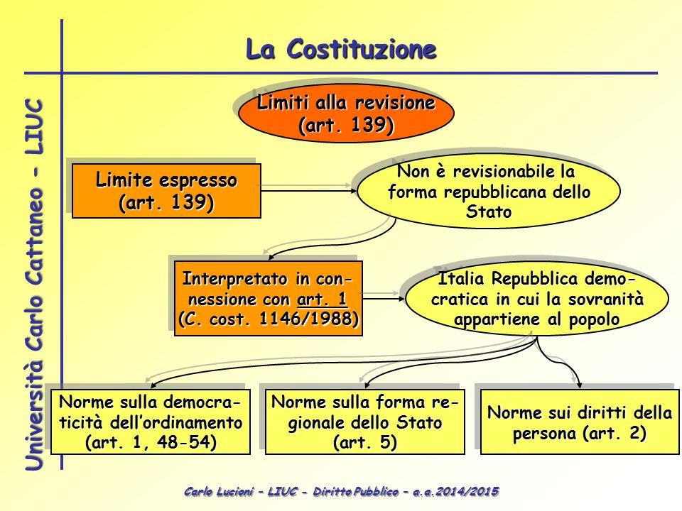 Carlo Lucioni – LIUC - Diritto Pubblico – a.a.2014/2015 Università Carlo Cattaneo - LIUC Limiti alla revisione (art. 139) Limiti alla revisione (art.