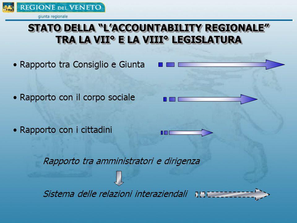 """STATO DELLA """"L'ACCOUNTABILITY REGIONALE"""" TRA LA VII° E LA VIII° LEGISLATURA Rapporto tra Consiglio e Giunta Rapporto con il corpo sociale Rapporto con"""