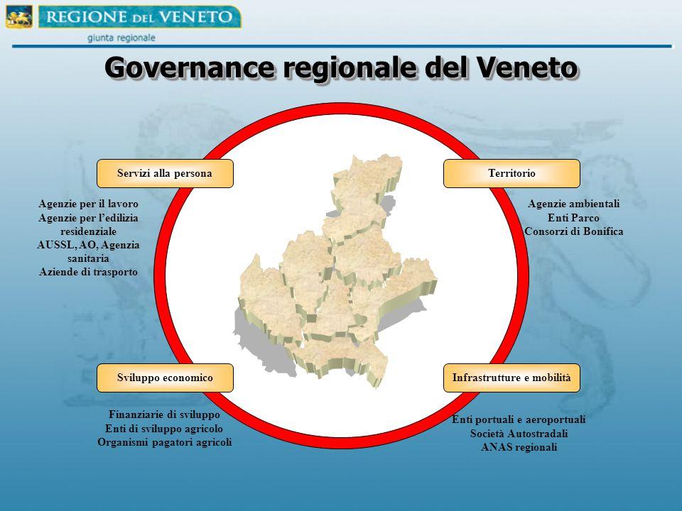Governance regionale del Veneto Servizi alla personaTerritorio Sviluppo economicoInfrastrutture e mobilità Agenzie per il lavoro Agenzie per l'edilizi