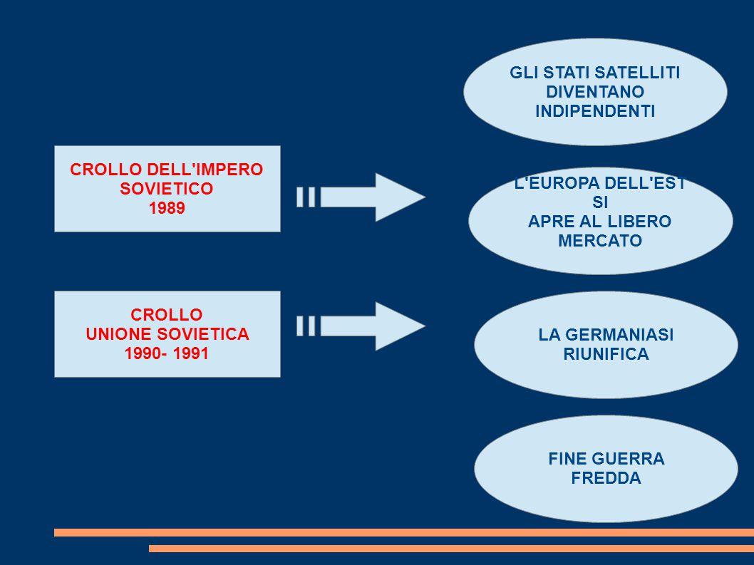 CROLLO DELL IMPERO SOVIETICO 1989 CROLLO UNIONE SOVIETICA 1990- 1991 GLI STATI SATELLITI DIVENTANO INDIPENDENTI L EUROPA DELL EST SI APRE AL LIBERO MERCATO LA GERMANIASI RIUNIFICA FINE GUERRA FREDDA