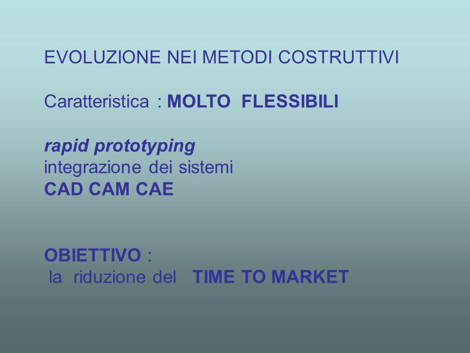 EVOLUZIONE NEI METODI COSTRUTTIVI Caratteristica : MOLTO FLESSIBILI rapid prototyping integrazione dei sistemi CAD CAM CAE OBIETTIVO : la riduzione del TIME TO MARKET