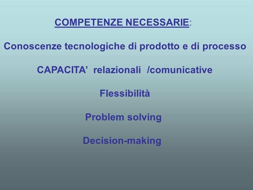 COMPETENZE NECESSARIE: Conoscenze tecnologiche di prodotto e di processo CAPACITA' relazionali /comunicative Flessibilità Problem solving Decision-making