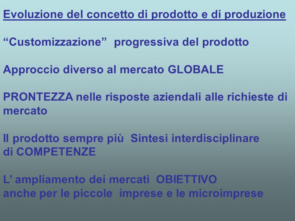 Evoluzione del concetto di prodotto e di produzione Customizzazione progressiva del prodotto Approccio diverso al mercato GLOBALE PRONTEZZA nelle risposte aziendali alle richieste di mercato Il prodotto sempre più Sintesi interdisciplinare di COMPETENZE L' ampliamento dei mercati OBIETTIVO anche per le piccole imprese e le microimprese