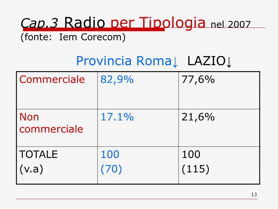 13 Cap.3 Radio per Tipologia nel 2007 (fonte: Iem Corecom) Provincia Roma ↓ LAZIO ↓ Commerciale82,9%77,6% Non commerciale 17.1%21,6% TOTALE (v.a) 100 (70) 100 (115)