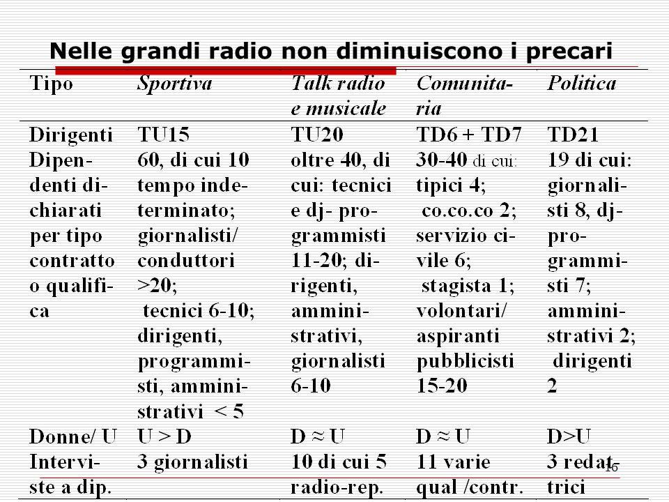 16 Nelle grandi radio non diminuiscono i precari