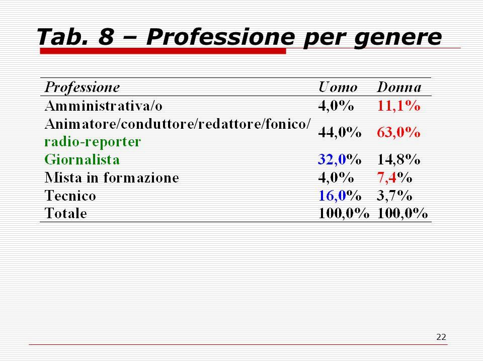 22 Tab. 8 – Professione per genere