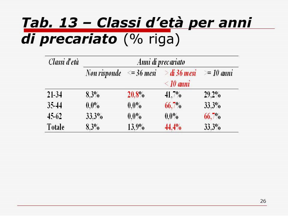 26 Tab. 13 – Classi d'età per anni di precariato (% riga)