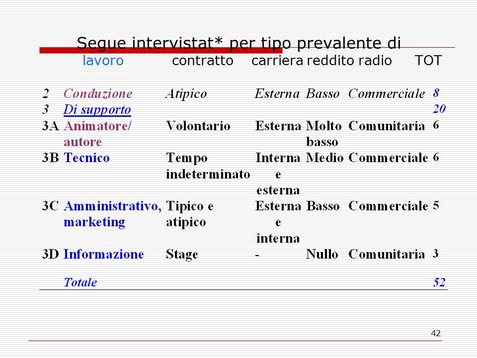 42 Segue intervistat* per tipo prevalente di lavoro contratto carriera reddito radio TOT
