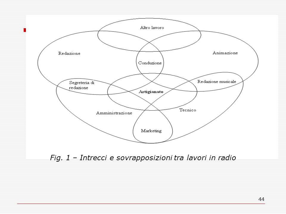 44 Fig. 1 – Intrecci e sovrapposizioni tra lavori in radio