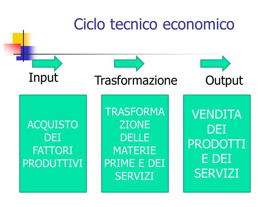 Ciclo tecnico economico Input OutputTrasformazione ACQUISTO DEI FATTORI PRODUTTIVI TRASFORMA ZIONE DELLE MATERIE PRIME E DEI SERVIZI VENDITA DEI PRODOTTI E DEI SERVIZI