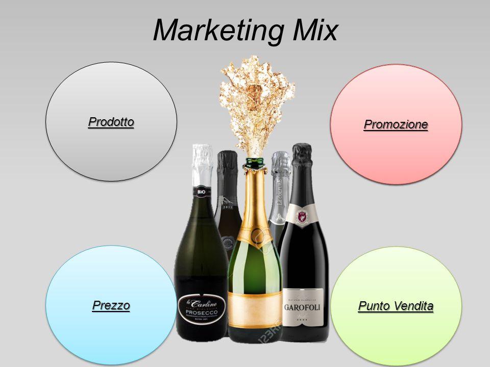 Marketing Mix Promozione PrezzoPrezzo Punto Vendita Promozione ProdottoProdotto PromozionePromozione