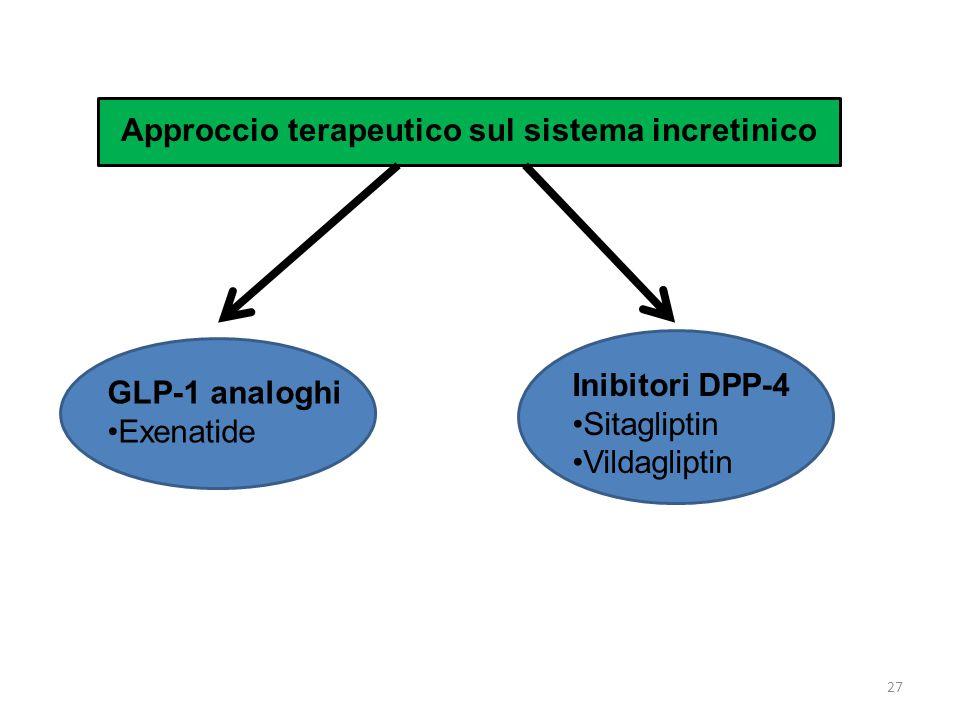 Approccio terapeutico sul sistema incretinico GLP-1 analoghi Exenatide Inibitori DPP-4 Sitagliptin Vildagliptin 27
