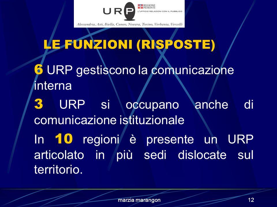 marzia marangon12 LE FUNZIONI (RISPOSTE) 6 URP gestiscono la comunicazione interna 3 URP si occupano anche di comunicazione istituzionale In 10 regioni è presente un URP articolato in più sedi dislocate sul territorio.