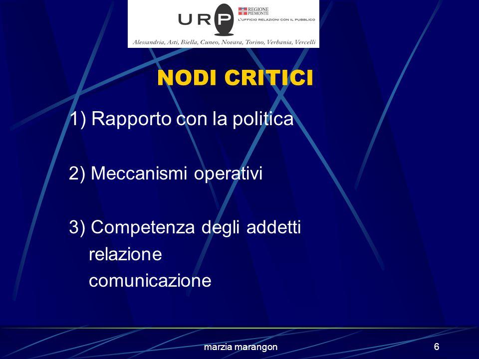 marzia marangon6 NODI CRITICI 1) Rapporto con la politica 2) Meccanismi operativi 3) Competenza degli addetti relazione comunicazione