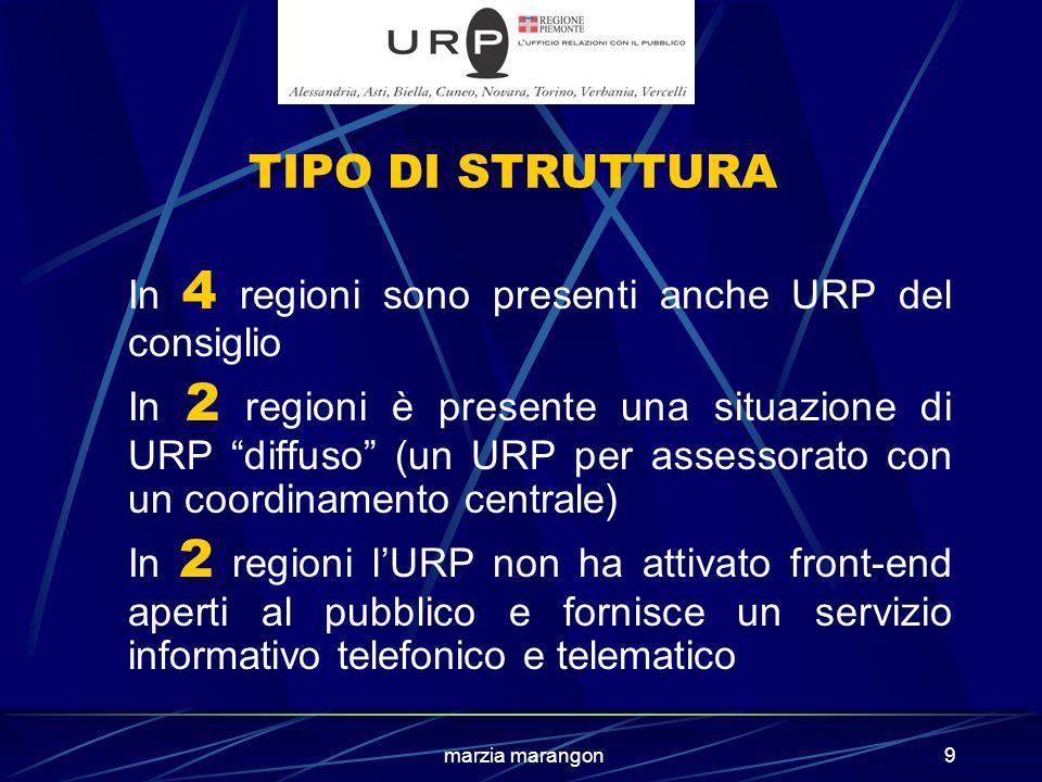 marzia marangon9 TIPO DI STRUTTURA In 4 regioni sono presenti anche URP del consiglio In 2 regioni è presente una situazione di URP diffuso (un URP per assessorato con un coordinamento centrale) In 2 regioni l'URP non ha attivato front-end aperti al pubblico e fornisce un servizio informativo telefonico e telematico