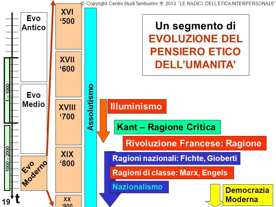 Illuminismo XVI '500 XVII '600 Kant – Ragione Critica Rivoluzione Francese: Ragione Un segmento di EVOLUZIONE DEL PENSIERO ETICO DELL'UMANITA' Evo Ant