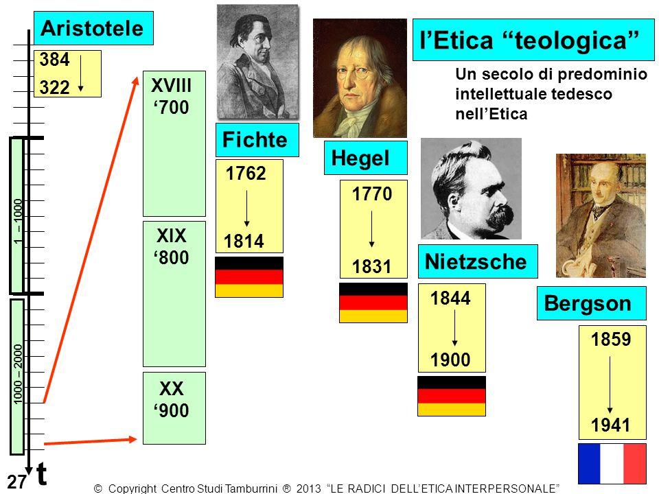 "Fichte 1762 1814 Hegel 1770 XVIII '700 XIX '800 XX '900 1831 Bergson 1859 1941 Nietzsche 1844 1900 l'Etica ""teologica"" 384 322 Aristotele 1 – 1000 100"