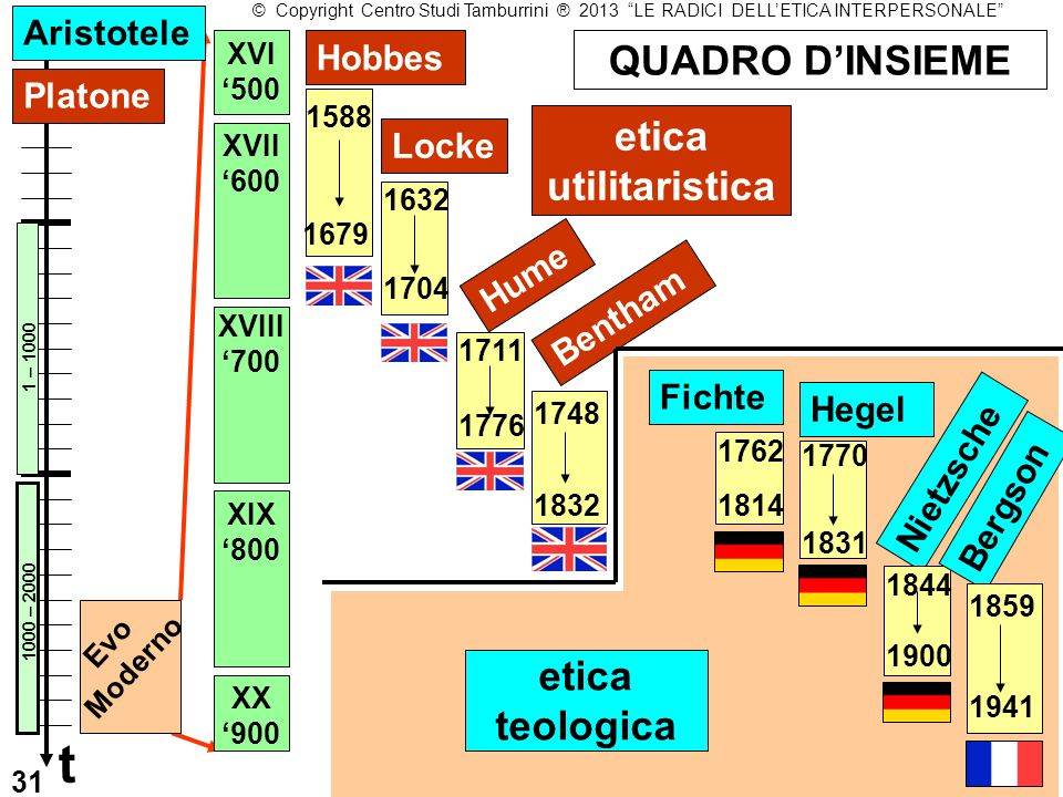 1588 1679 1632 XVII '600 XVIII '700 1704 1711 1776 QUADRO D'INSIEME Hobbes Locke Hume XVI '500 XX '900 XIX '800 Platone etica utilitaristica t Bentham