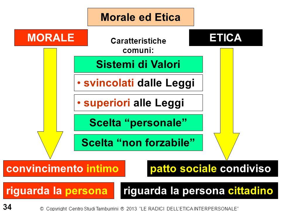Morale ed Etica ETICA convincimento intimo MORALE patto sociale condiviso riguarda la personariguarda la persona cittadino svincolati dalle Leggi supe
