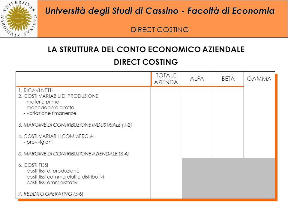 Università degli Studi di Cassino - Facoltà di Economia DIRECT COSTING LA STRUTTURA DEL CONTO ECONOMICO AZIENDALE DIRECT COSTING 1. RICAVI NETTI 2. CO