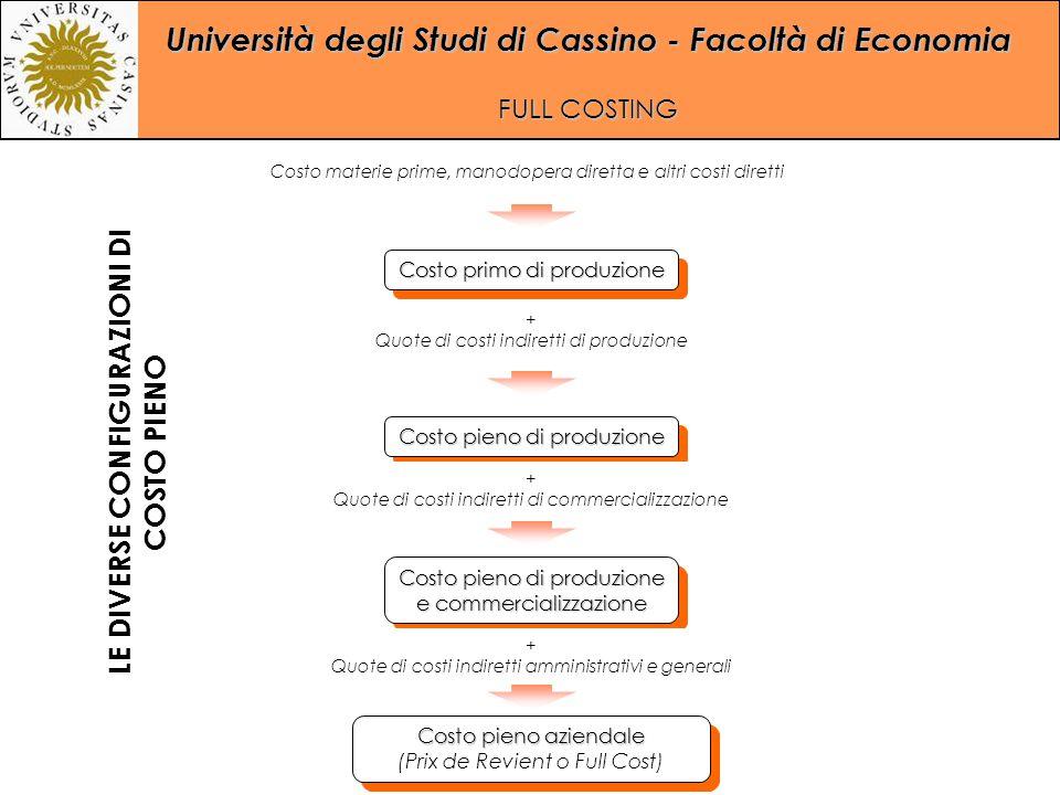 Università degli Studi di Cassino - Facoltà di Economia FULL COSTING Costo primo di produzione Costo pieno di produzione Costo pieno di produzione e c