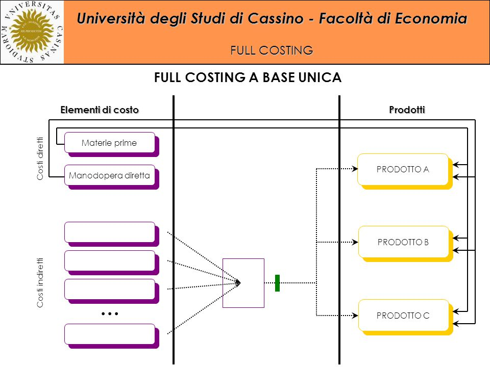 Università degli Studi di Cassino - Facoltà di Economia FULL COSTING... Manodopera diretta Materie prime PRODOTTO A PRODOTTO C PRODOTTO B Costi dirett