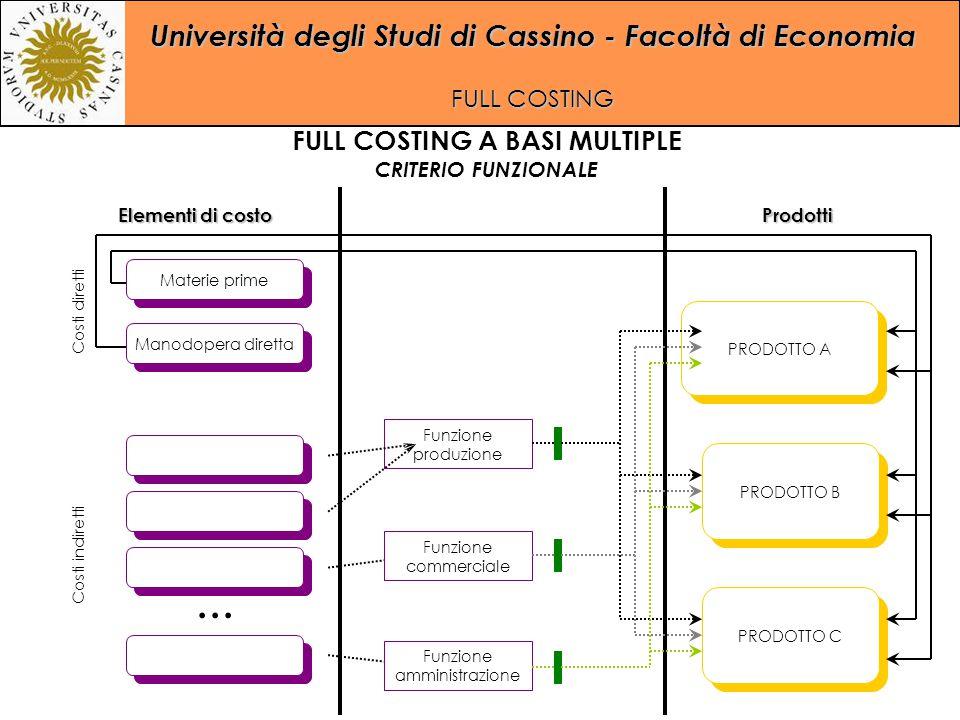 Università degli Studi di Cassino - Facoltà di Economia FULL COSTING... Manodopera diretta Materie prime PRODOTTO A PRODOTTO C PRODOTTO B Funzione pro