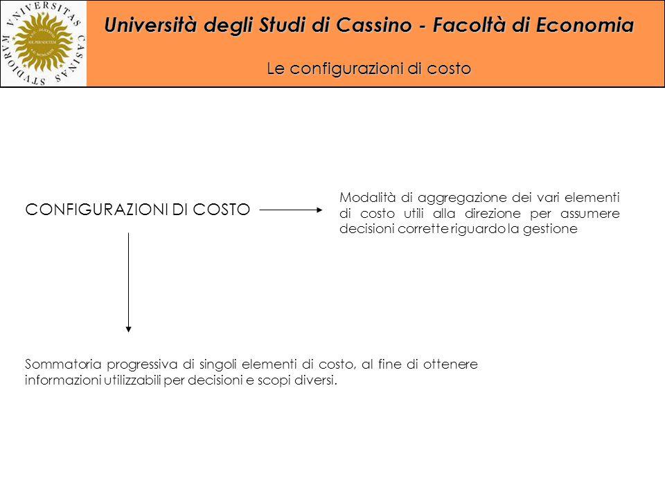 Università degli Studi di Cassino - Facoltà di Economia Le configurazioni di costo CONFIGURAZIONI DI COSTO Modalità di aggregazione dei vari elementi