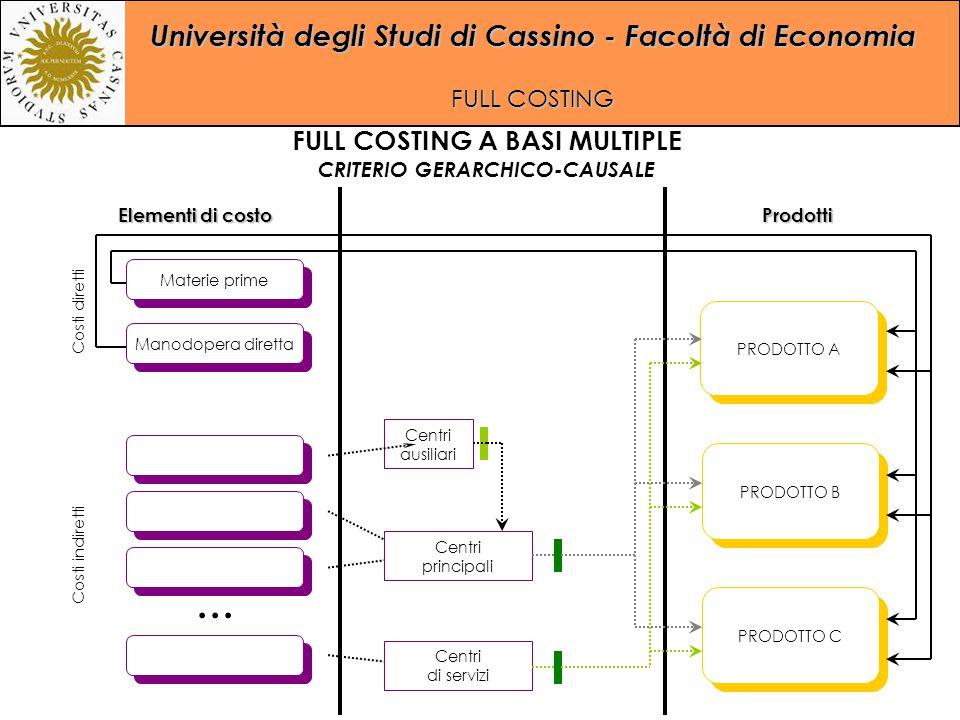 Università degli Studi di Cassino - Facoltà di Economia FULL COSTING... Manodopera diretta Materie prime PRODOTTO A PRODOTTO C PRODOTTO B Centri ausil