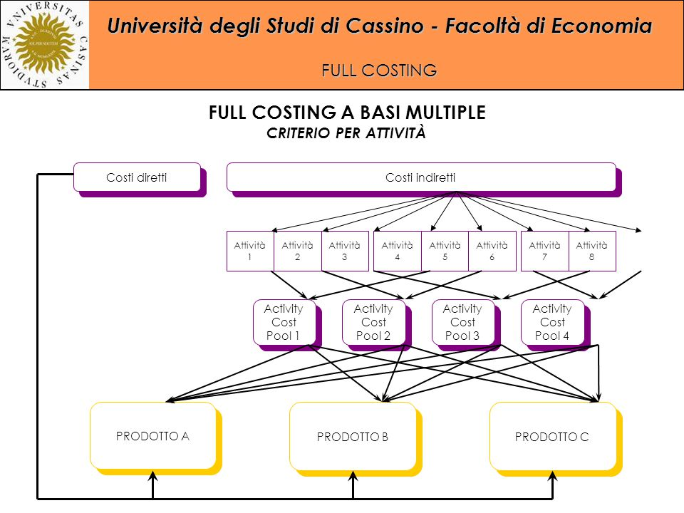 Università degli Studi di Cassino - Facoltà di Economia FULL COSTING Costi indiretti Costi diretti Activity Cost Pool 1 Activity Cost Pool 1 PRODOTTO