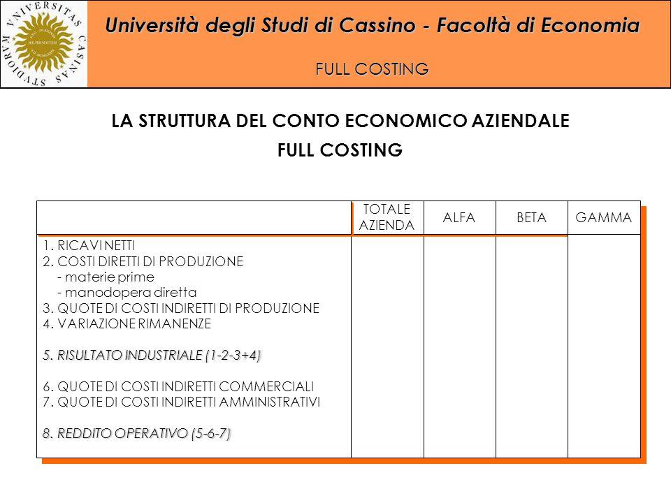 Università degli Studi di Cassino - Facoltà di Economia FULL COSTING LA STRUTTURA DEL CONTO ECONOMICO AZIENDALE FULL COSTING 1. RICAVI NETTI 2. COSTI