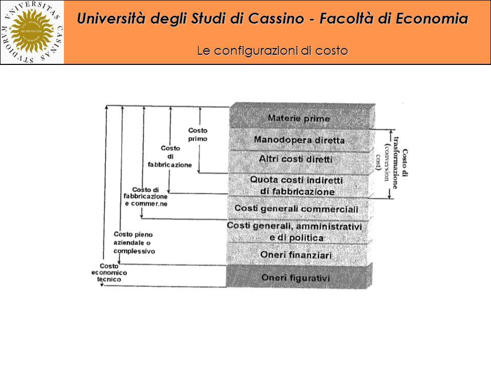 Università degli Studi di Cassino - Facoltà di Economia Le configurazioni di costo