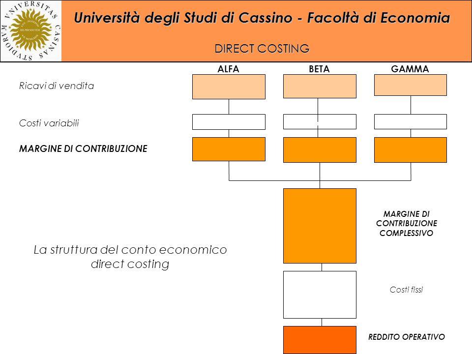 Università degli Studi di Cassino - Facoltà di Economia DIRECT COSTING ALFABETAGAMMA Ricavi di vendita Costi variabili MARGINE DI CONTRIBUZIONE MARGIN