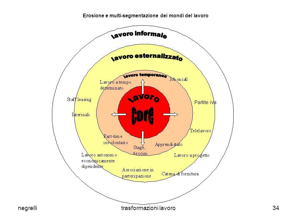 negrellitrasformazioni lavoro34 Erosione e multi-segmentazione dei mondi del lavoro Partite iva