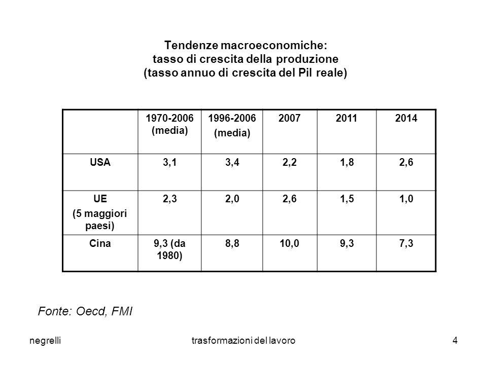 negrellitrasformazioni del lavoro4 Tendenze macroeconomiche: tasso di crescita della produzione (tasso annuo di crescita del Pil reale) 1970-2006 (media) 1996-2006 (media) 200720112014 USA3,13,42,21,82,6 UE (5 maggiori paesi) 2,32,02,61,51,0 Cina9,3 (da 1980) 8,810,09,37,3 Fonte: Oecd, FMI