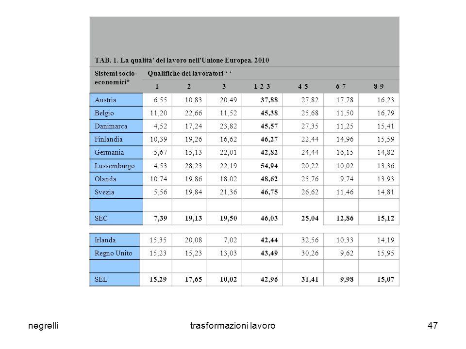 negrellitrasformazioni lavoro47 TAB. 1. La qualità del lavoro nell Unione Europea.