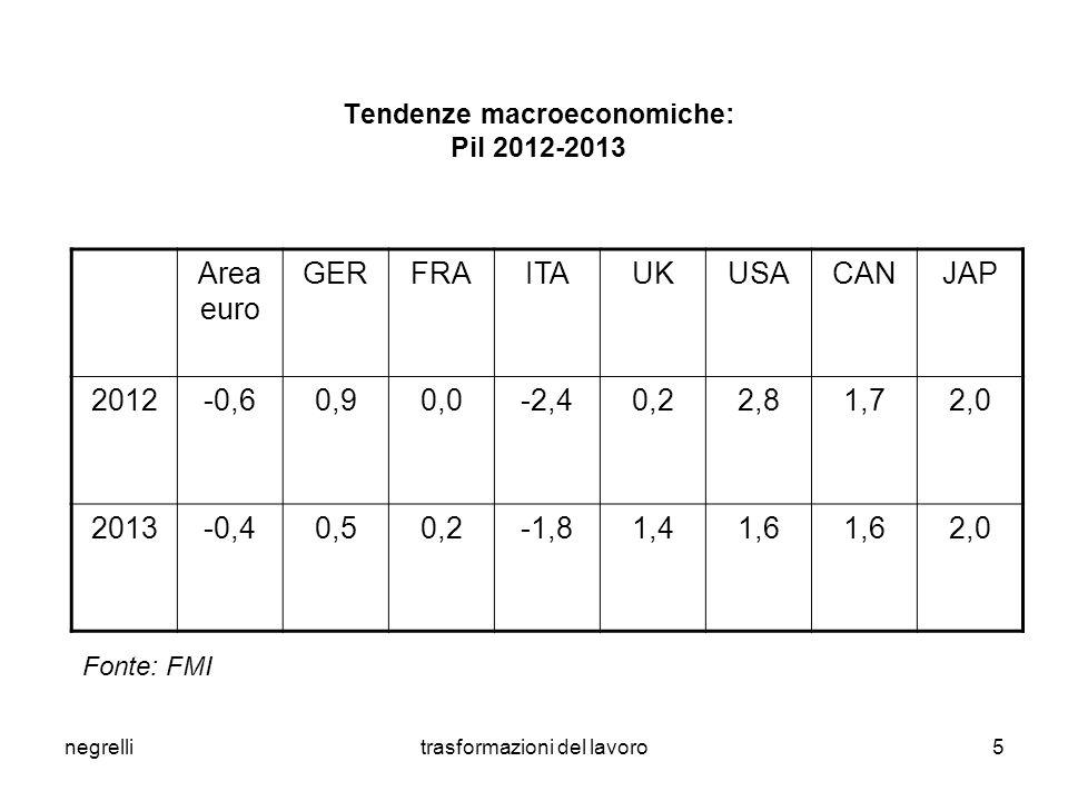 negrellitrasformazioni del lavoro6 Tendenze macroeconomiche: Deficit 2012-2013 Area euro GERFRAITAUKUSACANJAP 2012-3,3-0,4-4,7-3,0-8,2-8,7-3,8-10,0 2013-2,6-0,4-3,5-3,0-7,3 -3,0-9,1 Fonte: FMI