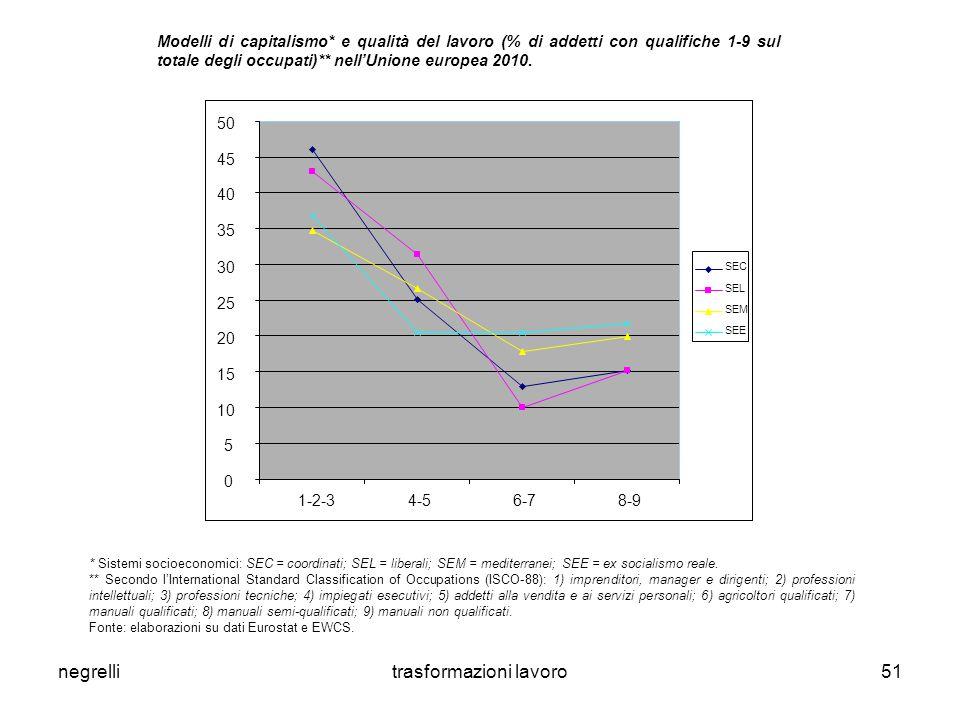 negrellitrasformazioni lavoro51 * Sistemi socioeconomici: SEC = coordinati; SEL = liberali; SEM = mediterranei; SEE = ex socialismo reale.