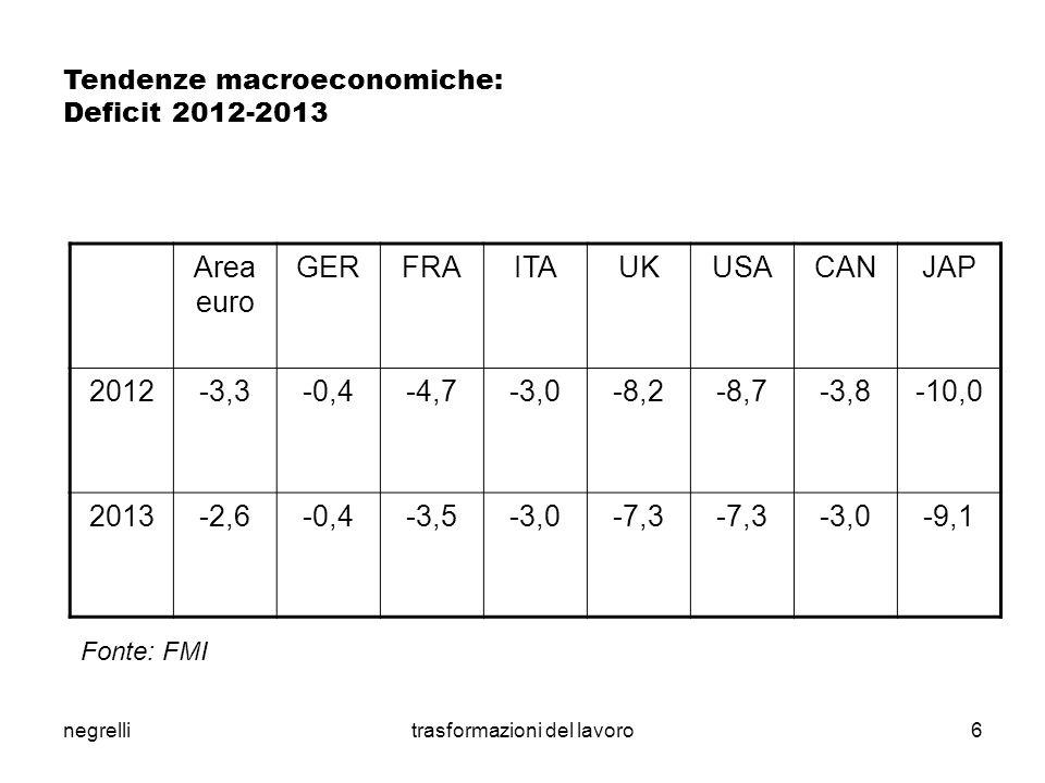 negrellitrasformazioni del lavoro7 Crisi e manifatturiero (% sul valore aggiunto mondiale) CINAUSAJAPGERCOREA SUD BRAINDITAFRARUS 200714,018,49,47,43,92,62,94,53,92,1 201121,714,59,46,34,03,53,3 2,92,3 +1==+2+4+2-3 +2 Fonte: Csc su dati Fmi, Global Insight e Eurostat