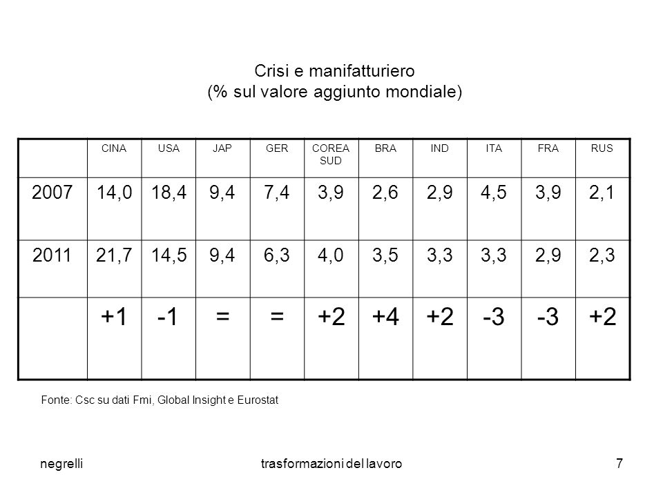 negrellitrasformazioni del lavoro8 La dinamica della produttività in Italia, nei paesi Ue e negli Stati Uniti (a).